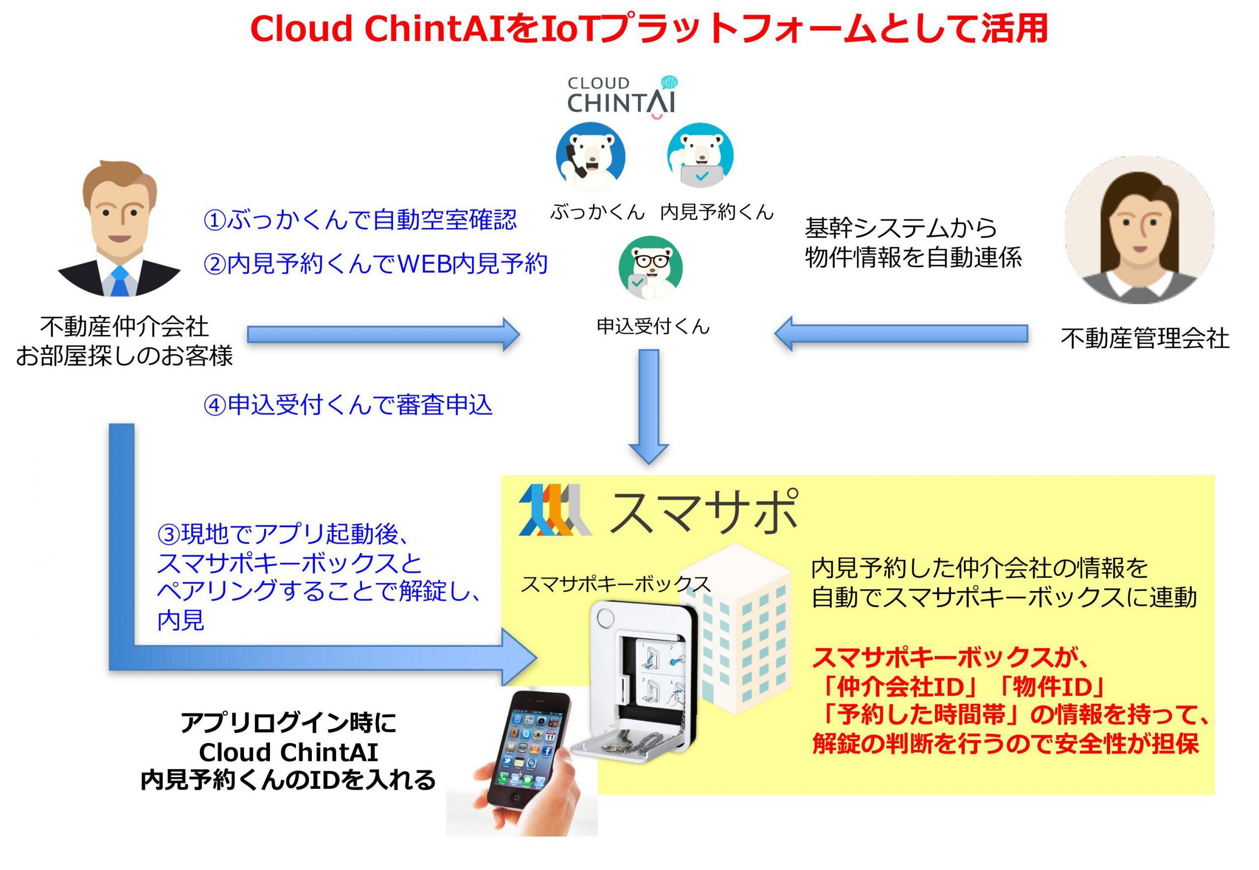 スマホで開錠できるIoT案内鍵ツール「スマサポキーボックス」が 不動産業務を自動化する「Cloud ChintAI」と連携
