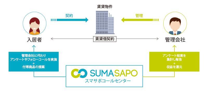 物件申込をスピーディに、スマートなお部屋探しを実現!スマサポとイタンジが業務提携